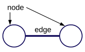 Andersen - nodes and edge - graph image