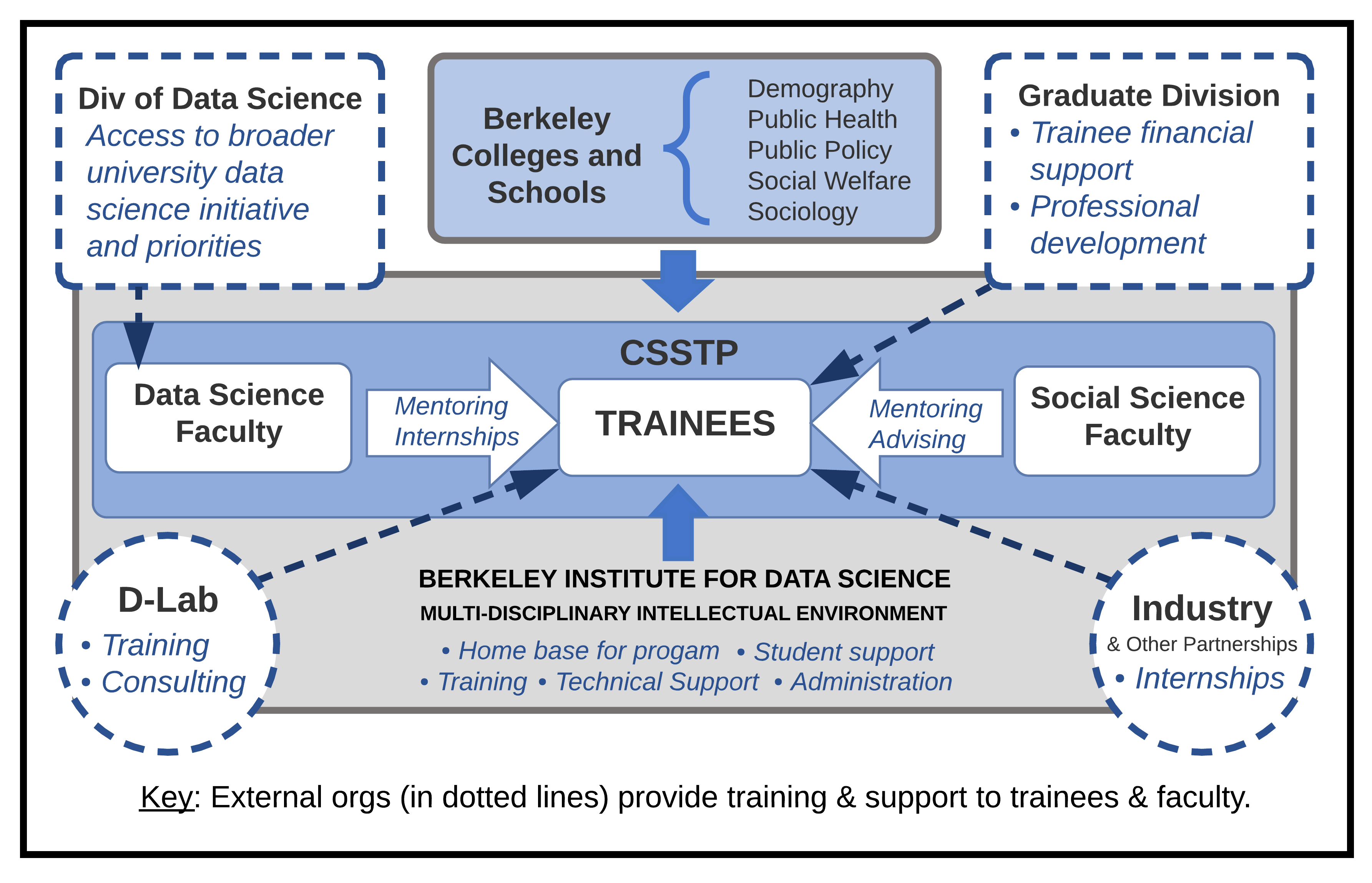 CSSTP Program Design - connections diagram