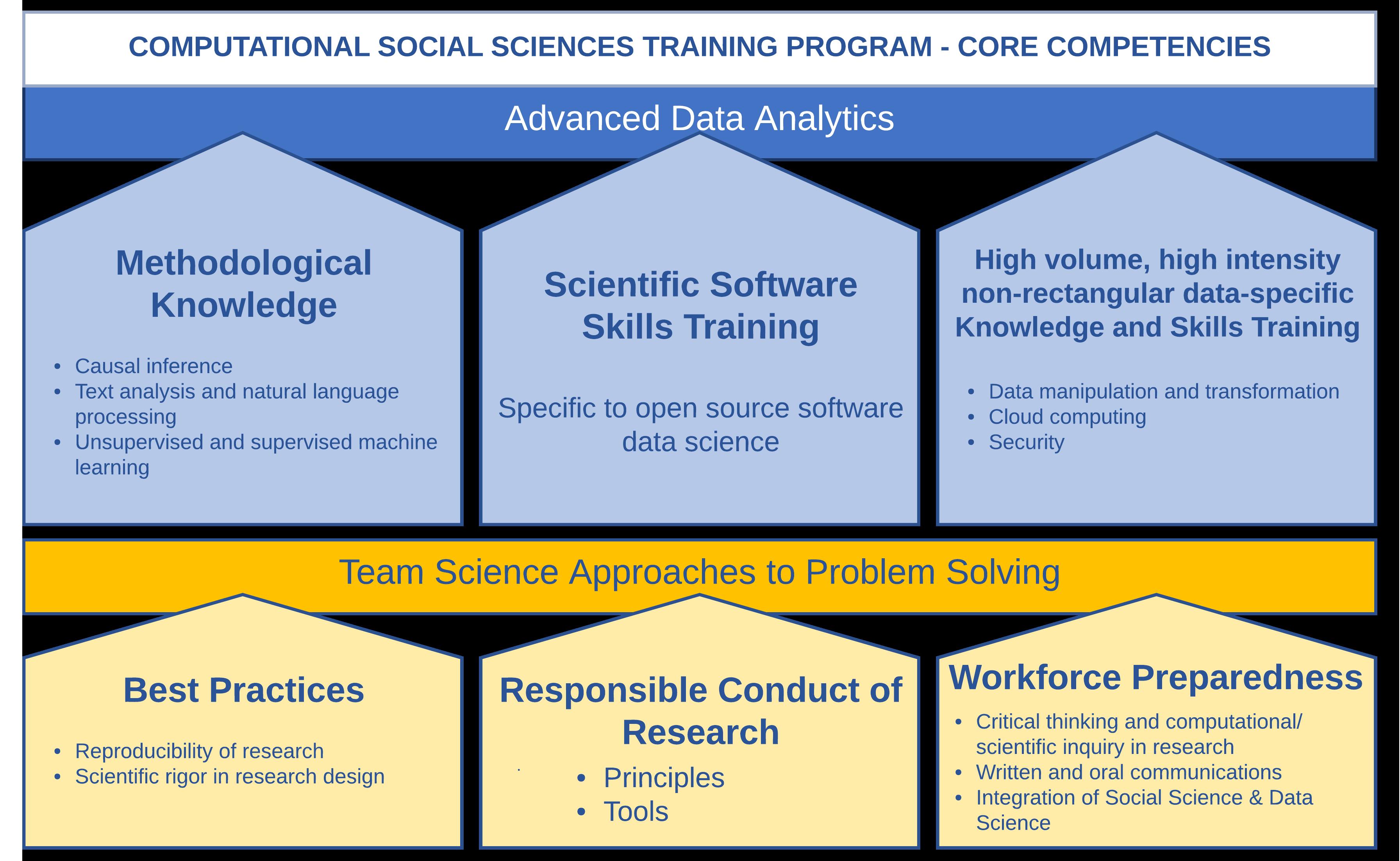 CSSTP Core Competencies