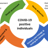 Petersen - PLOS ONE - COVID-19 positive Individuals