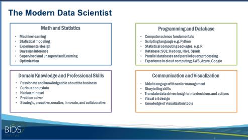 The Modern Data Scientist